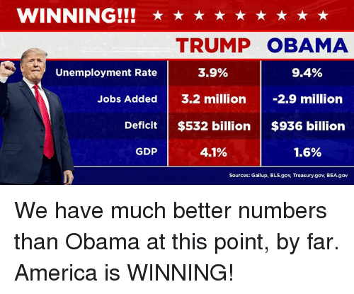 America, Obama, and Jobs: WINNING!!! *t  *  TRUMP OBAMA  Unemployment Rate  3.9%  9.4%  Jobs Added  3.2 million 2.9 million  Deficit $532 billion $936 billion  GDP  4.1%  1.6%  Sources: Gallup, BLS.gov, Treasury.gov, BEA.gov We have much better numbers than Obama at this point, by far. America is WINNING!