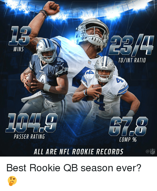 Rateing: WINS  PASSER RATING  COMP  ALL ARE NFL ROOKIE RECORDS Best Rookie QB season ever? 🤔