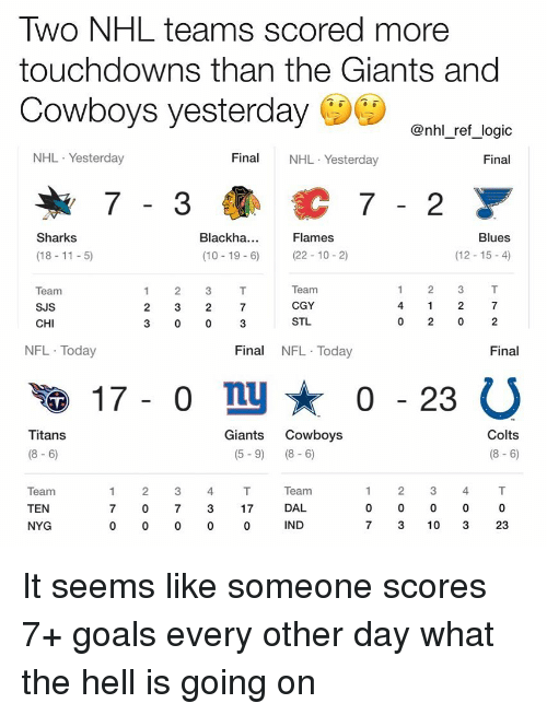 Indianapolis Colts, Dallas Cowboys, and Goals: WO NHL teams scored more  touchdowns than the Giants and  Cowboys yesterday  @nhl ref logic  NHL Yesterday  Fina NHL Yesterday  Final  C7-2  Sharks  Blackha  (10 19 6)  Flames  Blues  (18-11 5)  (22 10-2)  (12-15-4)  Team  SJS  CHI  2 3  2 3 2  3 0 0  Team  CGY  STL  4  2  3  0 2 0  NFL Today  Final NFL Today  Final  0 - 23  Colts  (8- 6)  Titans  Giants Cowboys  (8-6)  (5-9) (8-6)  Team  DAL  IND  2 34  Team  TEN  NYG  2 34  7 0 7317  3 10 3  23 It seems like someone scores 7+ goals every other day what the hell is going on