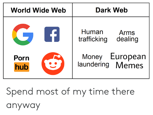 dark web: World Wide Web  Dark Web  Human Arms  trafficking dealing  Money European  laundering Memes  Porn  hub Spend most of my time there anyway