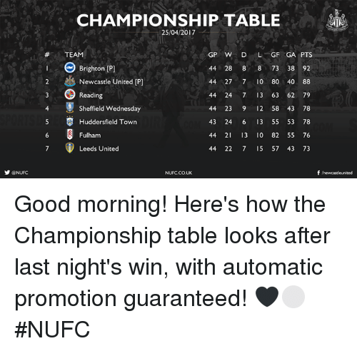 brightons: y @NUFC  CHAMPIONSHIP TABLE  25/04/2017  GP W D  L GF GA PTS  TEAM  44 28 8  8 73 38 92  Brighton Pl  2 & Newcastle United IP  44 27 7 10 80 40 88  44 24 7 13 63 62 79  Reading  4 Sheffield Wednesday  44 23 9 12 58 43 78  5 S Huddersfield Town  43 24 6 13 55 53 78  44 21 13 0 82 55 76  Fulham  Leeds United  44 22 7 15 57 43 73  f newcastle united  NUFCCOUK Good morning!   Here's how the Championship table looks after last night's win, with automatic promotion guaranteed! 🖤⚪️ #NUFC