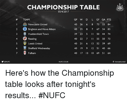 brightons: y @NUFC  CHAMPIONSHIP TABLE  GP W D L GF GA PTS  TEAM  Newcastle United  400 26 6 8 73 33 84  e Brighton and Hove Albion  40 25 8 7 67 34 83  3 S Huddersfield Town  39 23  5 50 44 74  Reading  400 22 7 55 50 73  Leeds United  40 21 6 13 52 39 69  6 Sheffield Wednesday  40 19 9 12 5  40 66  40 17 13 10 69 SI 64  Fulham  f newcasteunited  NUFCCOUK Here's how the Championship table looks after tonight's results... #NUFC