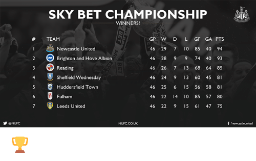 brightons: y @NUFC  SKY BET CHAMPIONSHIP  WINNERS!  GP W D L GF GA PTS  TEAM  Newcastle United  46 29 7 0 85 40 94  Brighton and Hove Albion  46 28 9 9 74 40 93  Reading  46 26 7 13 68 64 85  4 Sheffield Wednesday  46 24 9 13 60 45  8  5 S Huddersfield Town  46 25 6 15 56 58 8  46 22 10 85 57 80  Fulham  Leeds United  46 22 9 15 47 75  f newcastleunited  NUFC.CO.UK 🏆