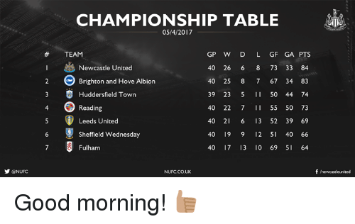 brightons: y ONUFC  CHAMPIONSHIP TABLE  05/4/2017  GP W D L GF GA PTS  TEAM  Newcastle United  40 26  6 8 73 33 84  e Brighton and Hove Albion  40 25 8 7 67 34 83  3 S Huddersfield Town  39 23  5 50 44 74  40 22  7 II 55 50 73  Reading  40 21 6 13 52 39 69  Leeds United  400 19 9 12 5 40 66  Sheffield Wednesday  40 17 13 10 69 SI 64  Fulham  f newcastleunited  NUFC.CO UK Good morning! 👍🏽