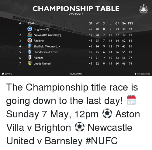 brightons: y ONUFC  CHAMPIONSHIP TABLE  GP W D L GF GA PTS  COM NEWCASTLE UNI  Brighton [P]  45 28 8 9 73 39 92  2 Newcastle United IP  45 28 7 10 82 40  9  45 25 7 13 64 62 82  Reading  4 Sheffield Wednesday  45 24 9 12 59 43 8  5 Huddersfield Town  45 25 6 I4 56 55  8  45 21 I4 0 83 56 77  Fulham  45 22 8 15 60 46 74  Leeds United  f newcasteunited  NUFC.CO.UK The Championship title race is going down to the last day!   🗓 Sunday 7 May, 12pm ⚽️ Aston Villa v Brighton ⚽️ Newcastle United v Barnsley #NUFC