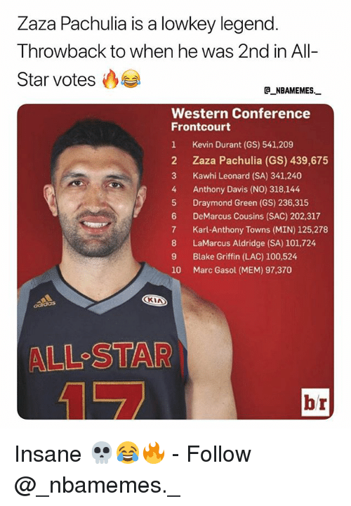 All Star, Anaconda, and Blake Griffin: Zaza Pachulia is a lowkey legend  Throwback to when he was 2nd in All-  Star votes  e_NBAMEMES  Western Conference  Frontcourt  1 Kevin Durant (GS) 541,209  2 Zaza Pachulia (GS) 439,675  3 Kawhi Leonard (SA) 341,240  4 Anthony Davis (NO) 318,144  5 Draymond Green (GS) 236,315  6 DeMarcus Cousins (SAC) 202,317  7 Karl-Anthony Towns (MIN) 125,278  8 LaMarcus Aldridge (SA) 101,724  9 Blake Griffin (LAC) 100,524  10 Marc Gasol (MEM) 97,370  CKIA  ALL-STAR  br Insane 💀😂🔥 - Follow @_nbamemes._
