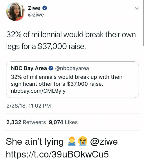 Millennials, Break, and Lying: @ziwe  32% of millennial would break their own  legs for a $37,000 raise.  NBC Bay Area @nbcbayarea  32% of millennials would break up with their  significant other for a $37,000 raise.  nbcbay.com/CML9yly  2/26/18, 11:02 PM  2,332 Retweets 9,074 Likes She ain't lying 🤷♂️😭 @ziwe https://t.co/39uBOkwCu5